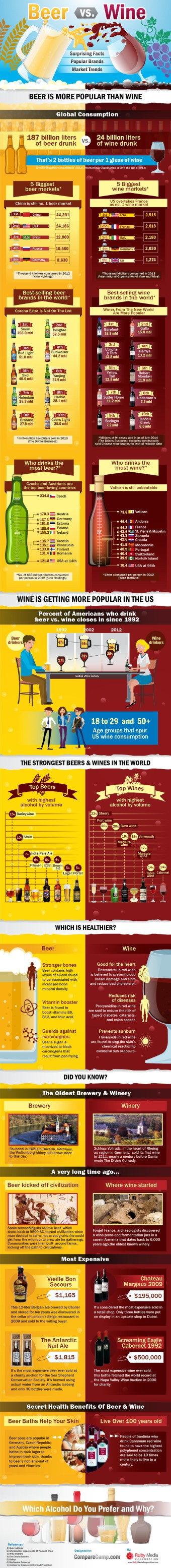 Beer vs. Wine_Infographic_Finale