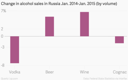change-in-alcohol-sales-in-russia-jan-2014-jan-2015-by-volume-change-in-sales_chartbuilder-1