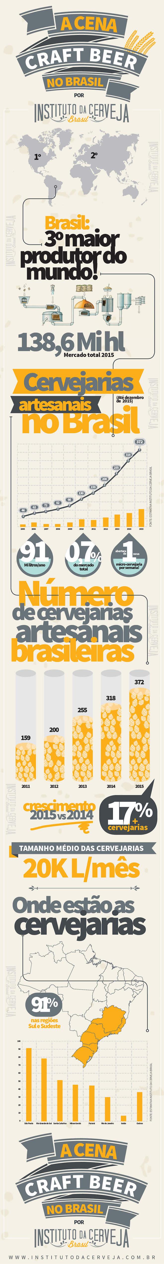 microcervejarias-brasil-numeros-pesquisa-infografico-instituto-da-cerveja